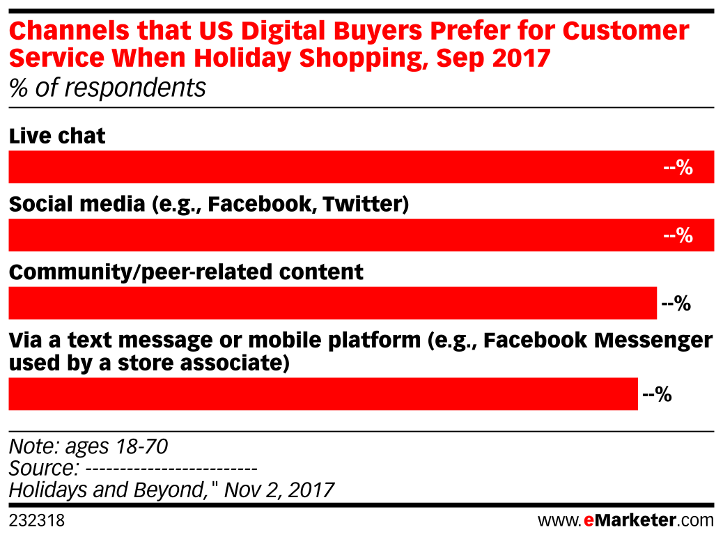 Channels that US Digital Buyers Prefer for Customer Service When Holiday Shopping, Sep 2017 (% of respondents)