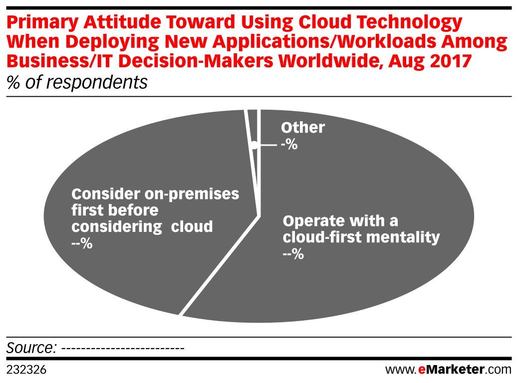 Primary Attitude Toward Using Cloud Technology When Deploying New Applications/Workloads Among Business/IT Decision-Makers Worldwide, Aug 2017 (% of respondents)