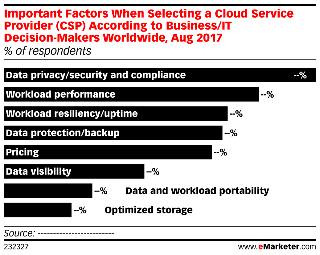 Important Factors When Selecting a Cloud Service Provider (CSP) According to Business/IT Decision-Makers Worldwide, Aug 2017 (% of respondents)