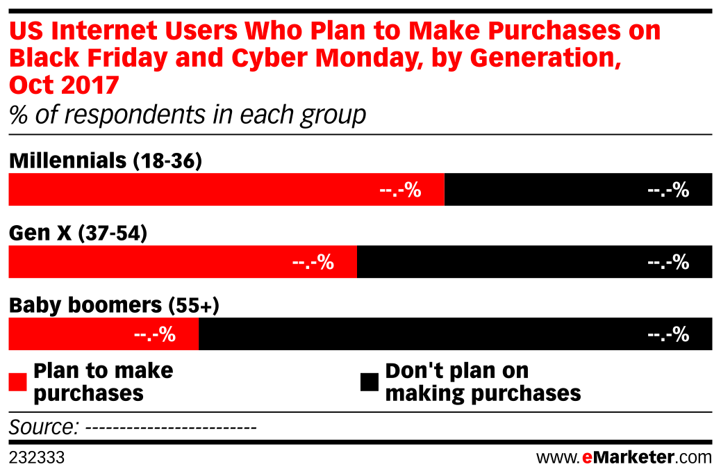 US Internet Users Who Plan to Make Purchases on Black Friday and Cyber Monday, by Generation, Oct 2017 (% of respondents in each group)