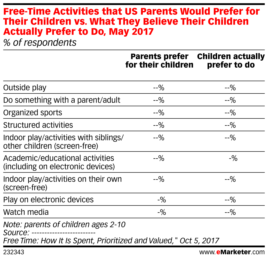 Free-Time Activities that US Parents Would Prefer for Their Children vs. What They Believe Their Children Actually Prefer to Do, May 2017 (% of respondents)