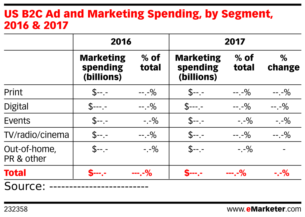 US B2C Ad and Marketing Spending, by Segment, 2016 & 2017