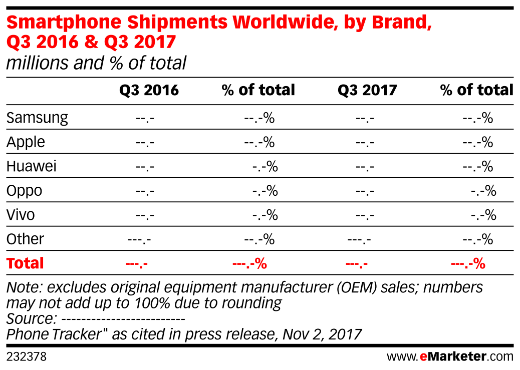 Smartphone Shipments Worldwide, by Brand, Q3 2016 & Q3 2017 (millions and % of total)