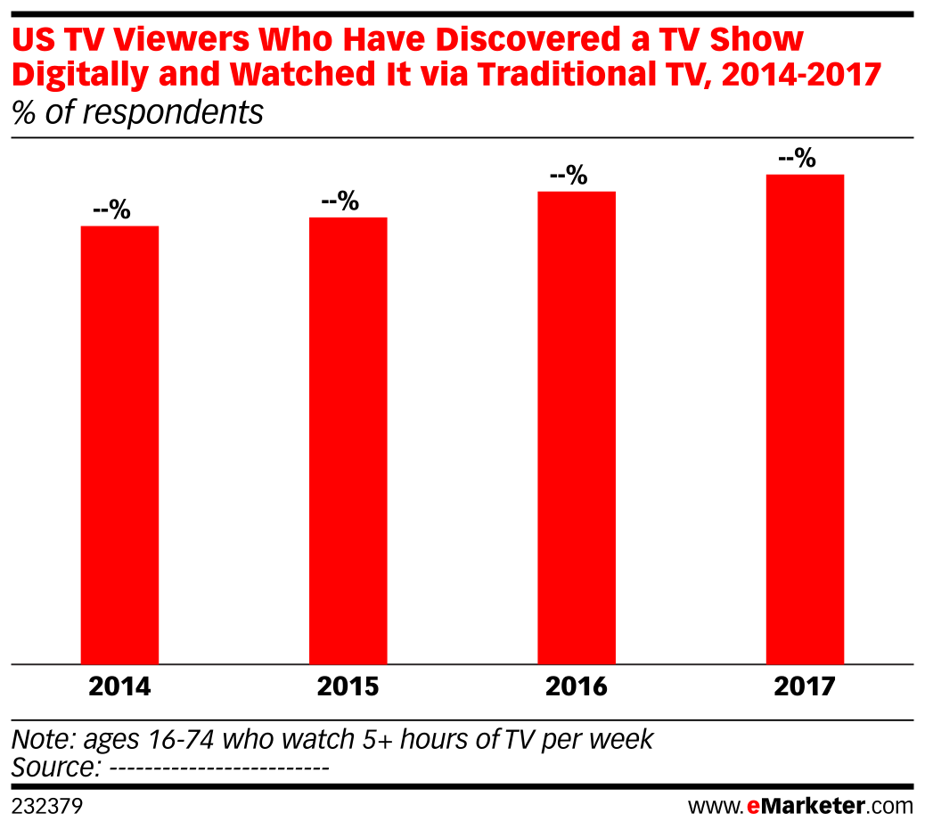 US TV Viewers Who Have Discovered a TV Show Digitally and Watched It via Traditional TV, 2014-2017 (% of respondents)