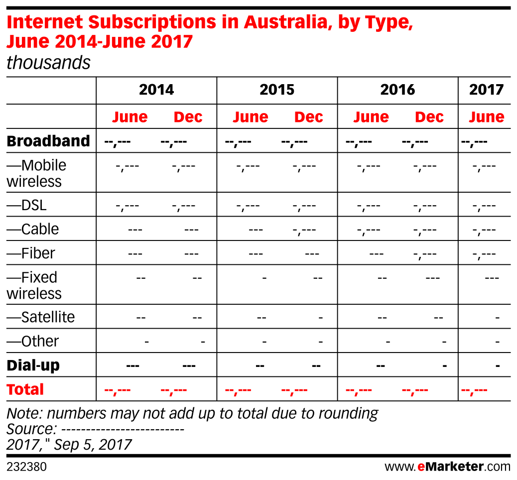 Internet Subscription in Australia, by Type, June 2014-June 2017 (thousands)