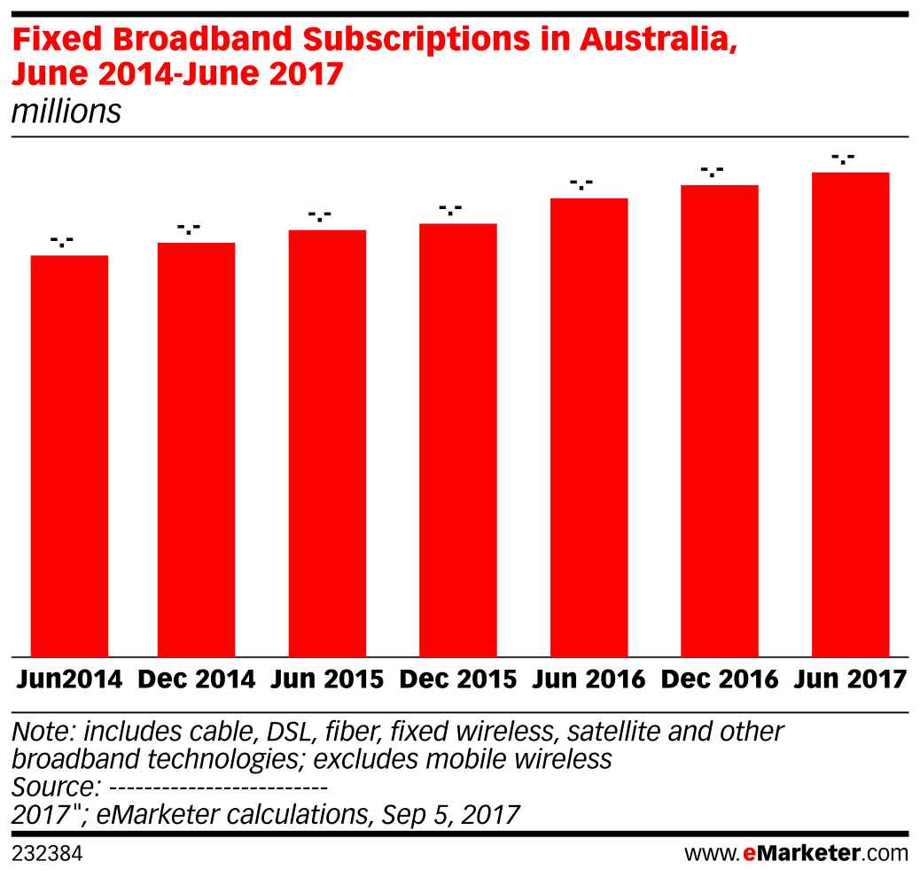 Fixed Broadband Subscriptions in Australia, June 2014-June 2017 (millions)