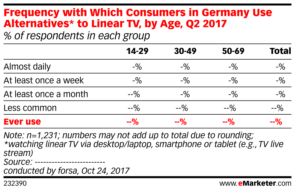 Frequency with Which Consumers in Germany Use Alternatives* to Linear TV, by Age, Q2 2017 (% of respondents in each group)