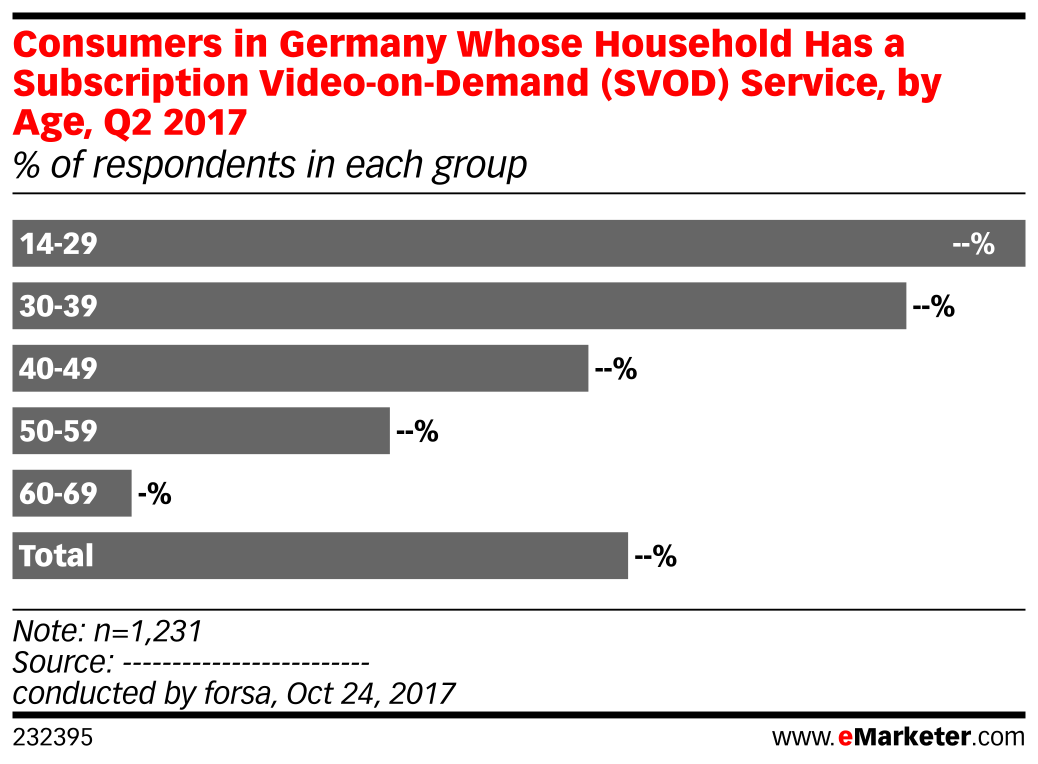 Consumers in Germany Whose Household Has a Subscription Video-on-Demand (SVOD) Service, by Age, Q2 2017 (% of respondents in each group)