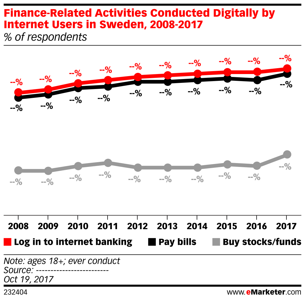 Finance-Related Activities Conducted Digitally by Internet Users in Sweden, 2008-2017 (% of respondents)