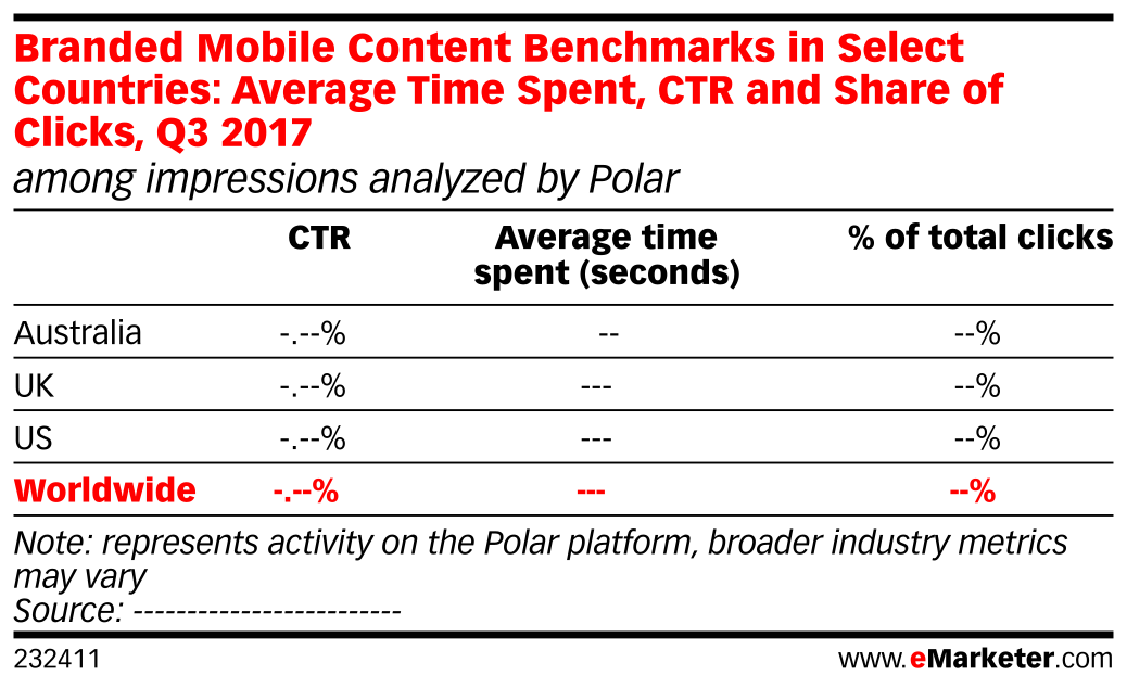 Branded Mobile Content Benchmarks in Select Countries: Average Time Spent, CTR and Share of Clicks, Q3 2017 (among impressions analyzed by Polar)