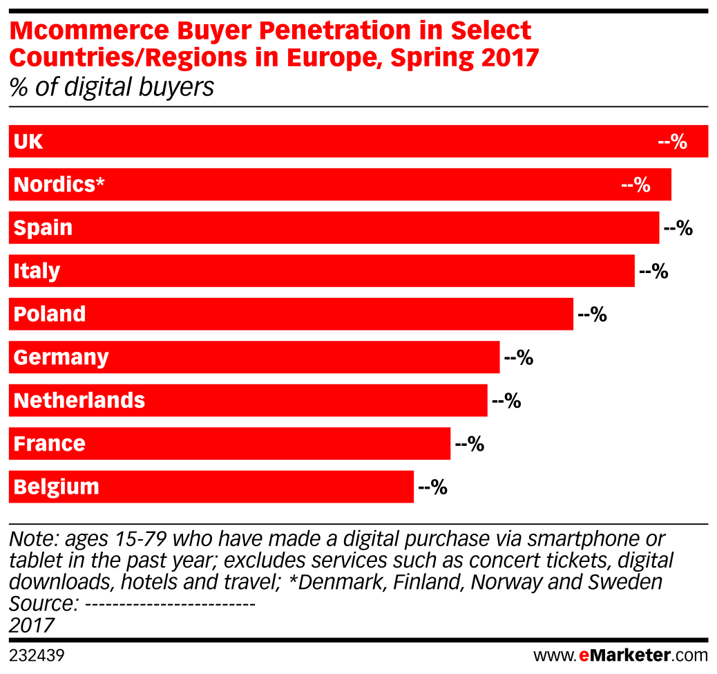 Mcommerce Buyer Penetration in Select Countries/Regions in Europe, Spring 2017 (% of digital buyers)
