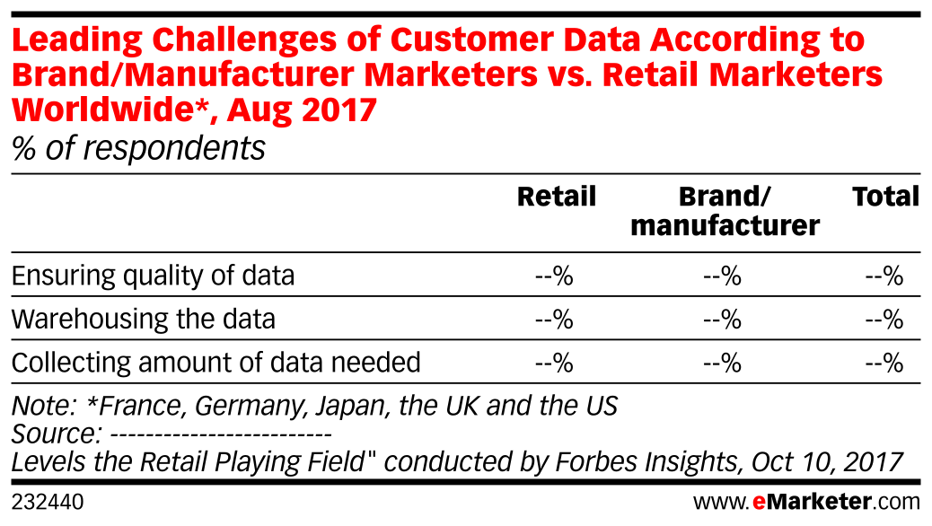 Leading Challenges of Customer Data According to Brand/Manufacturer Marketers vs. Retail Marketers Worldwide*, Aug 2017 (% of respondents)
