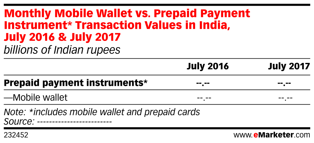 Monthly Mobile Wallet vs. Prepaid Payment Instrument* Transaction Values in India, July 2016 & July 2017 (billions of Indian rupees)