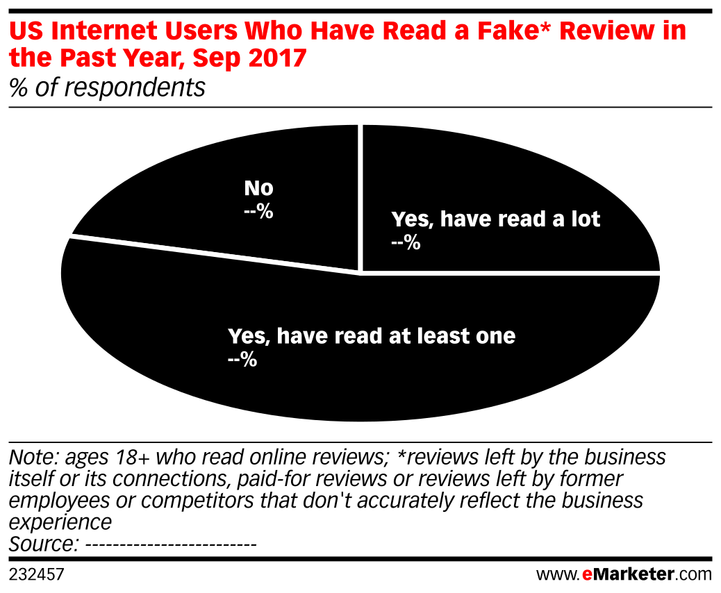 US Internet Users Who Have Read a Fake* Review in the Past Year, Sep 2017 (% of respondents)