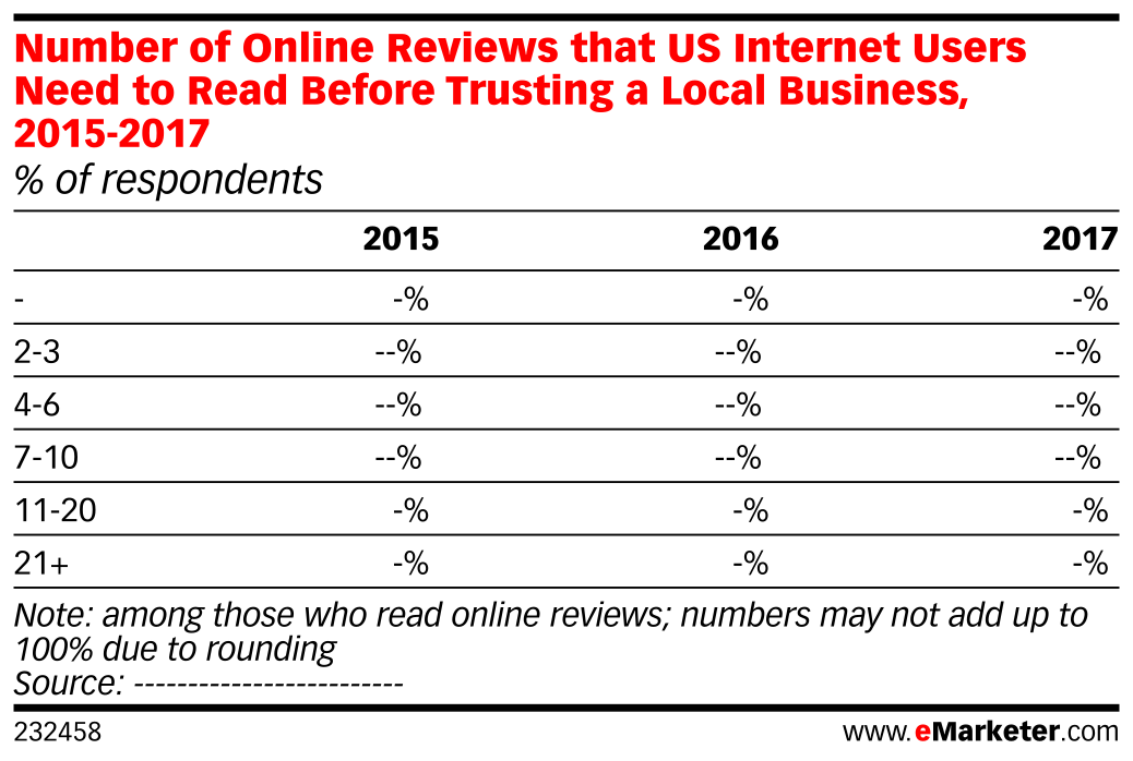 Number of Online Reviews that US Internet Users Need to Read Before Trusting a Local Business, 2015-2017 (% of respondents)