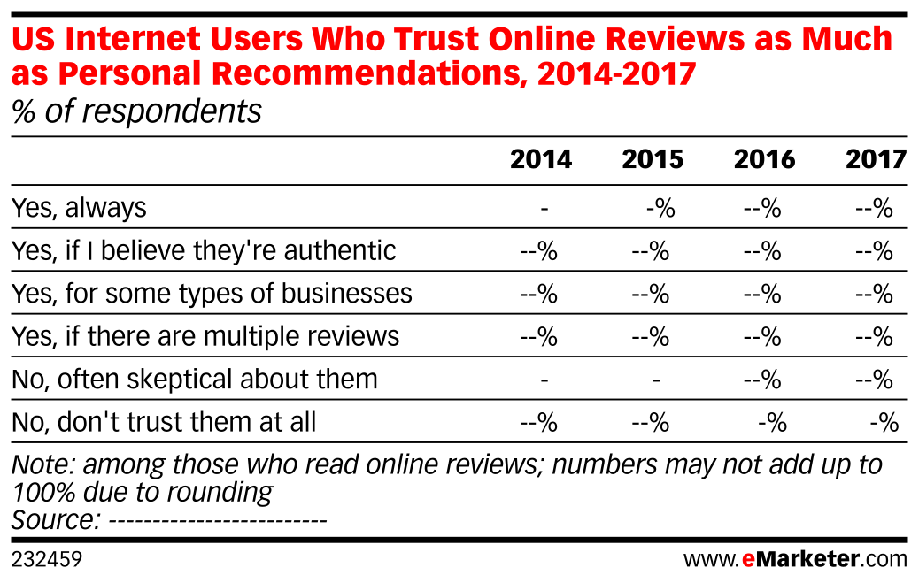 US Internet Users Who Trust Online Reviews as Much as Personal Recommendations, 2014-2017 (% of respondents)