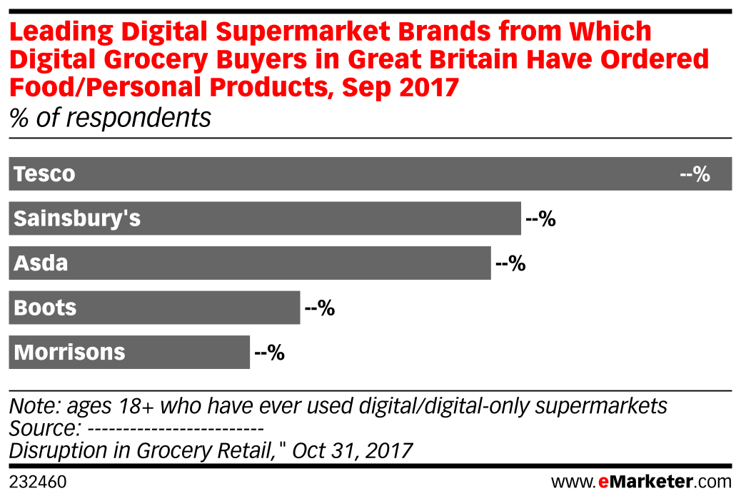 Leading Digital Supermarket Brands from Which Digital Grocery Buyers in Great Britain Have Ordered Food/Personal Products, Sep 2017 (% of respondents)