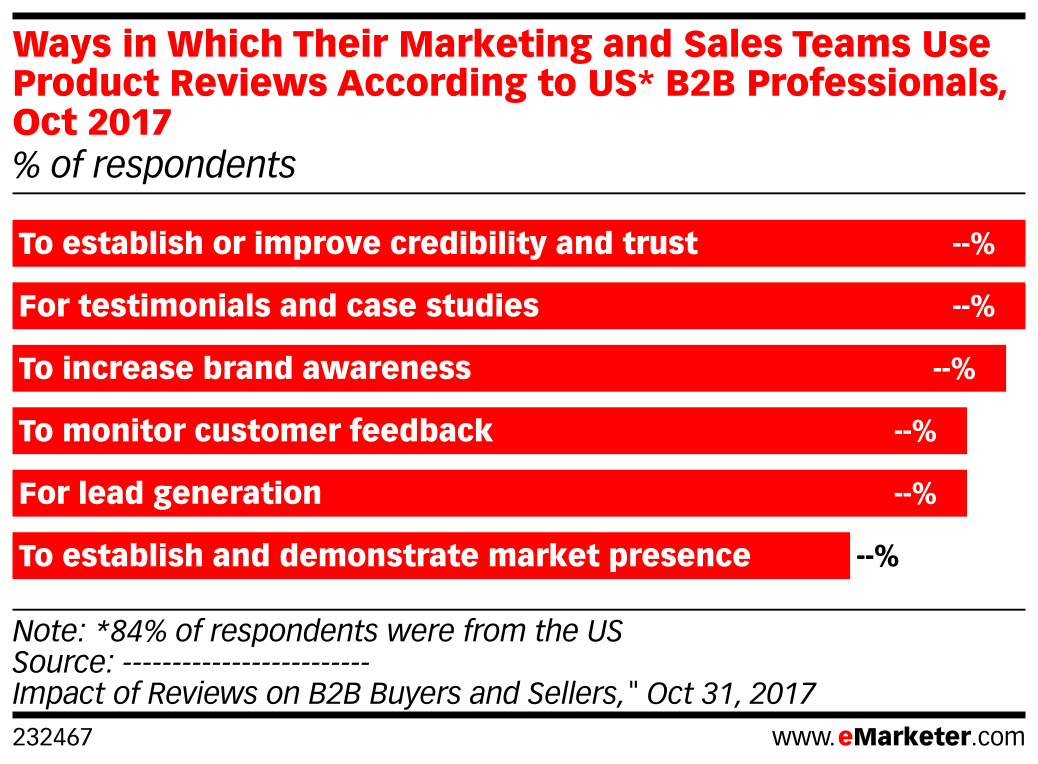 Ways in Which Their Marketing and Sales Teams Use Product Reviews According to US* B2B Professionals, Oct 2017 (% of respondents)