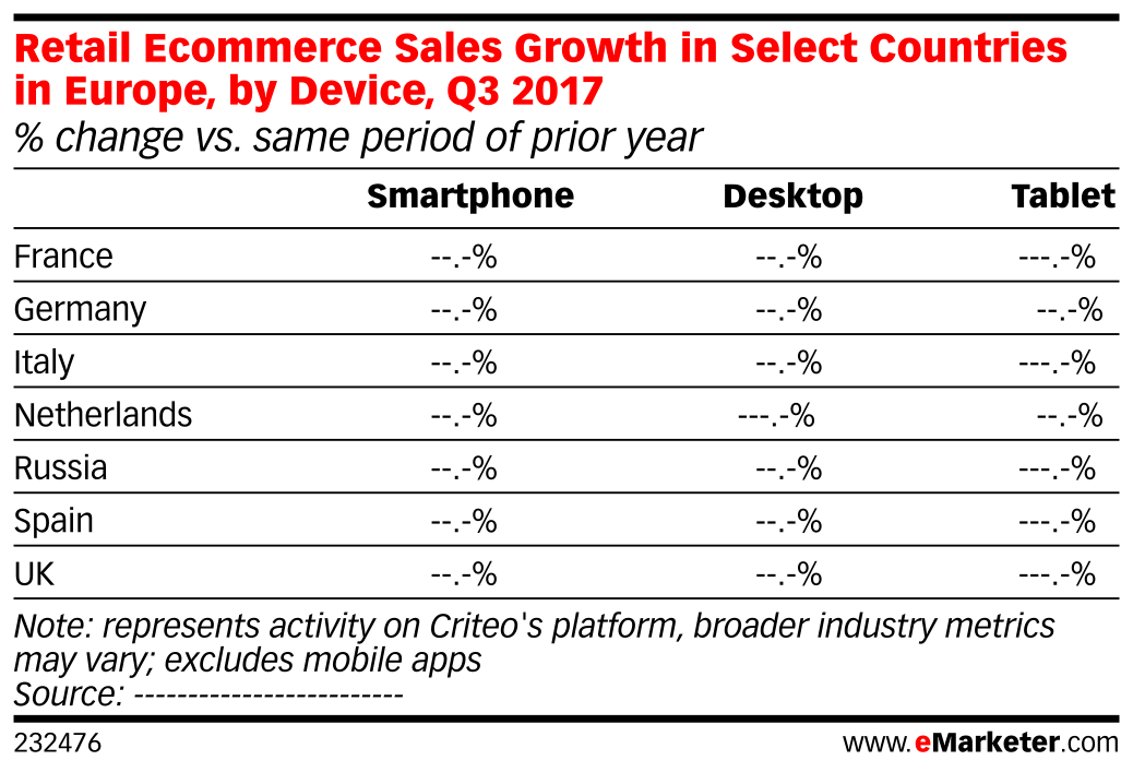 Retail Ecommerce Sales Growth in Select Countries in Europe, by Device, Q3 2017 (% change vs. same period of prior year)