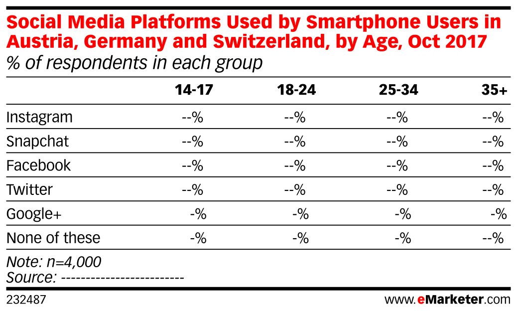 Social Media Platforms Used by Smartphone Users in Austria, Germany and Switzerland, by Age, Oct 2017 (% of respondents in each group)