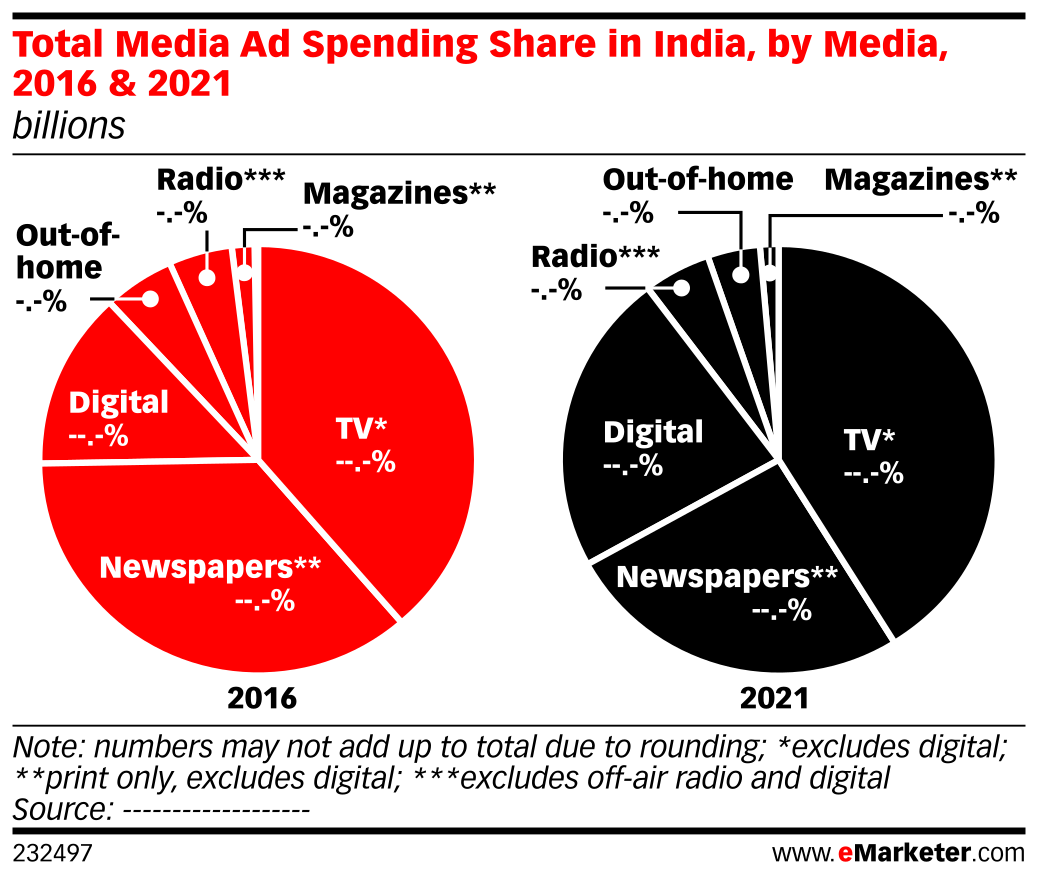 Total Media Ad Spending Share in India, by Media, 2016 & 2021 (billions)