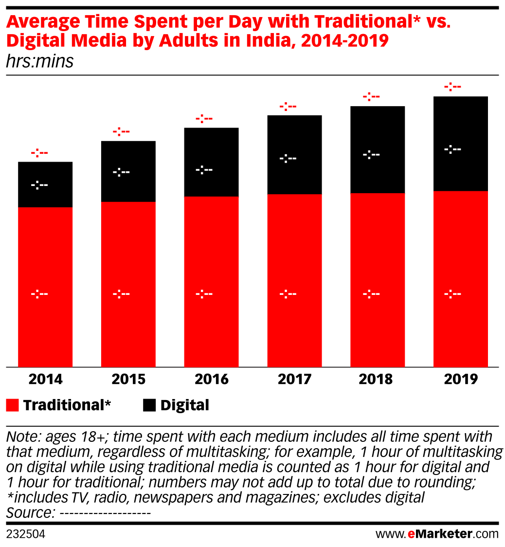 Average Time Spent per Day with Traditional* vs. Digital Media by Adults in India, 2014-2019 (hrs:mins)