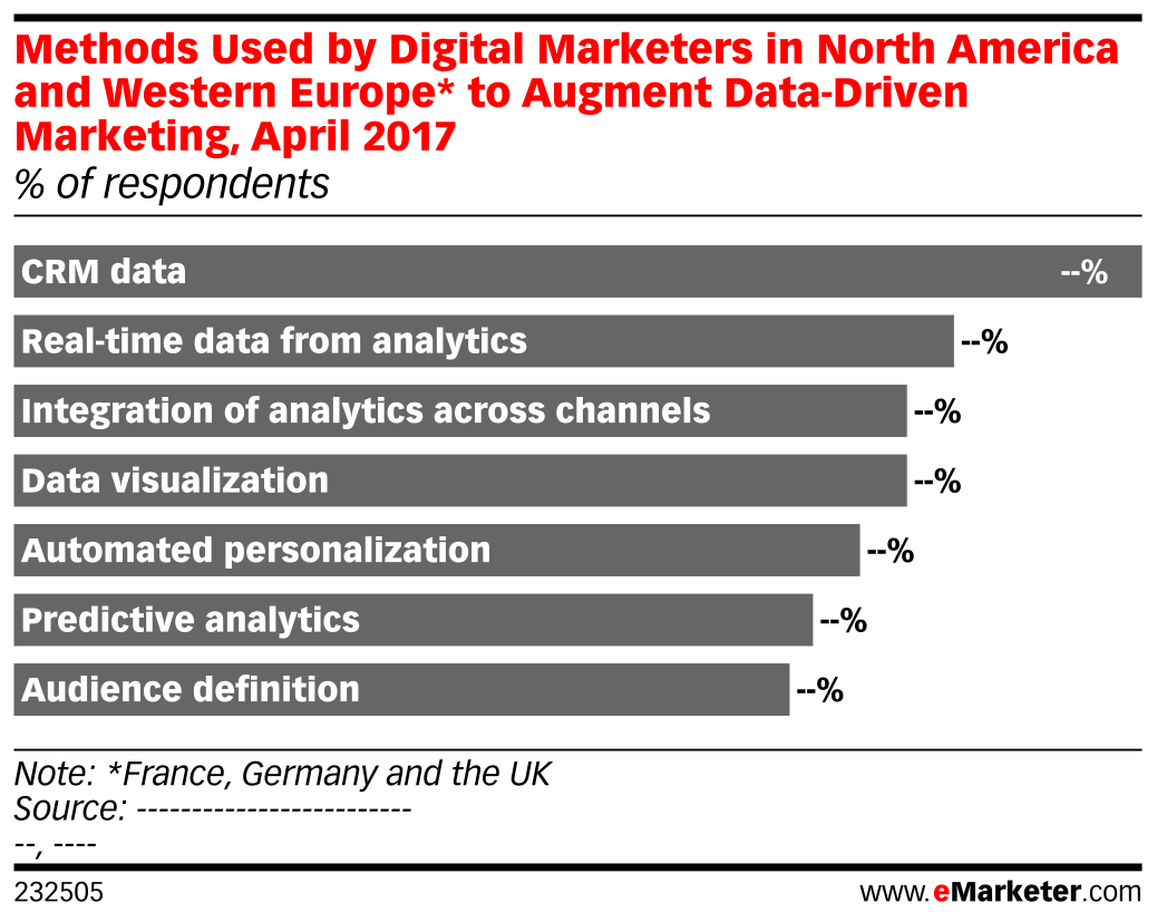 Methods Used by Digital Marketers in North America and Western Europe* to Augment Data-Driven Marketing, April 2017 (% of respondents)