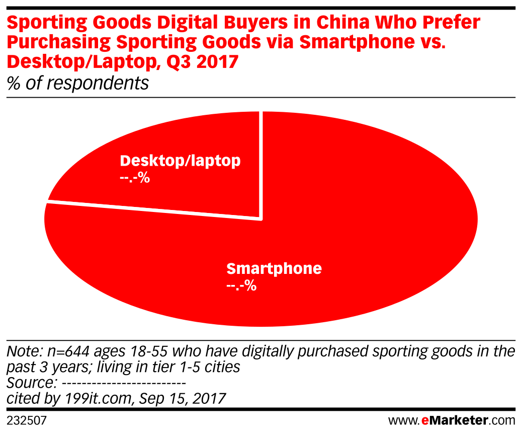 Sporting Goods Digital Buyers in China Who Prefer Purchasing Sporting Goods via Smartphone vs. Desktop/Laptop, Q3 2017 (% of respondents)