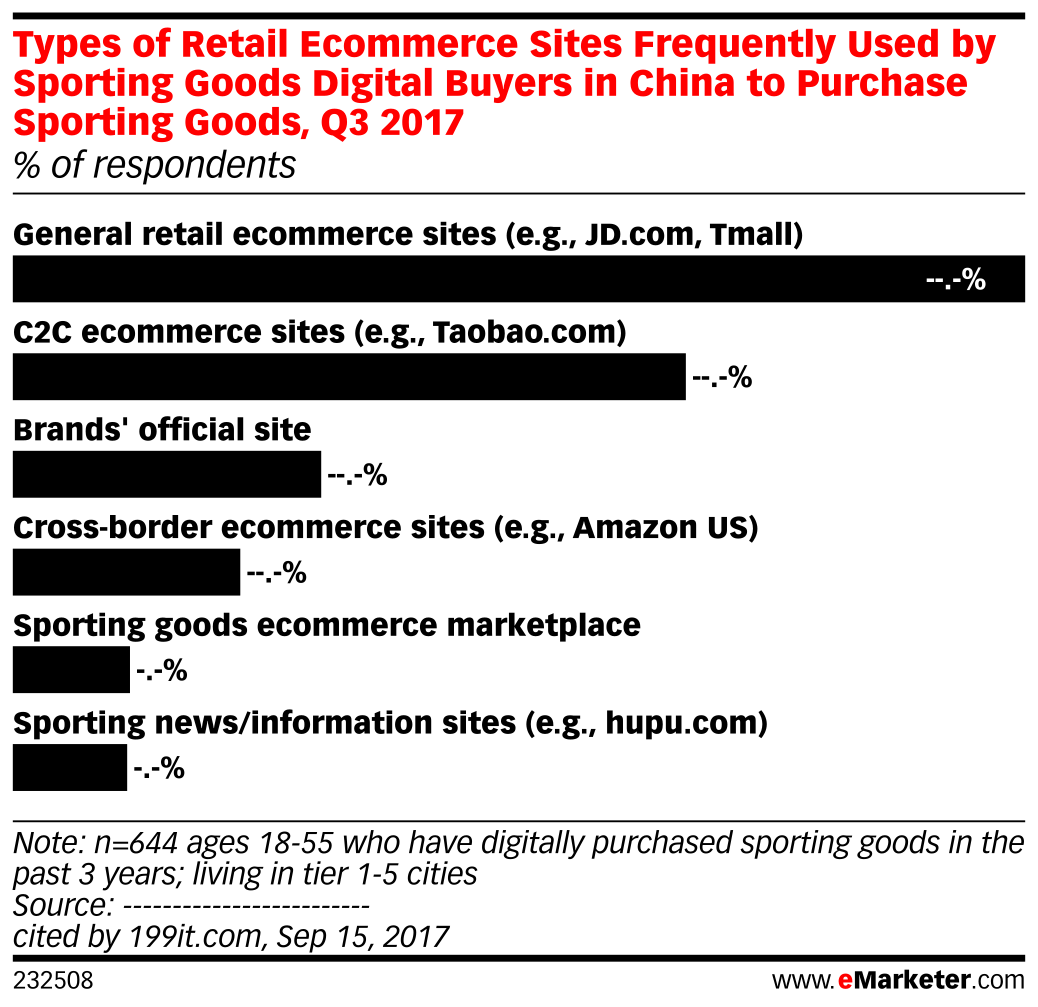 Types of Retail Ecommerce Sites Frequently Used by Sporting Goods Digital Buyers in China to Purchase Sporting Goods, Q3 2017 (% of respondents)