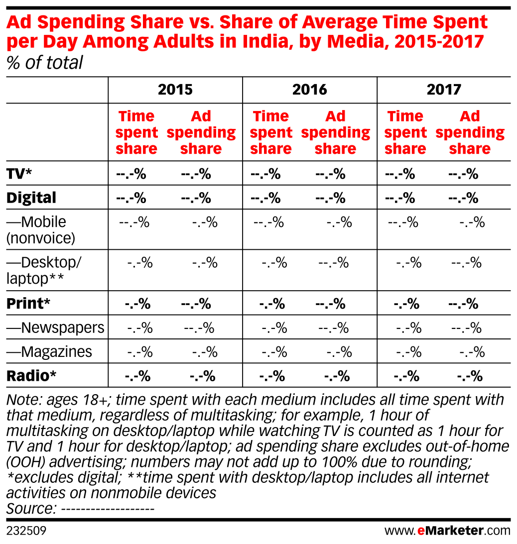 Ad Spending Share vs. Share of Average Time Spent per Day Among Adults in India, by Media, 2015-2017 (% of total)