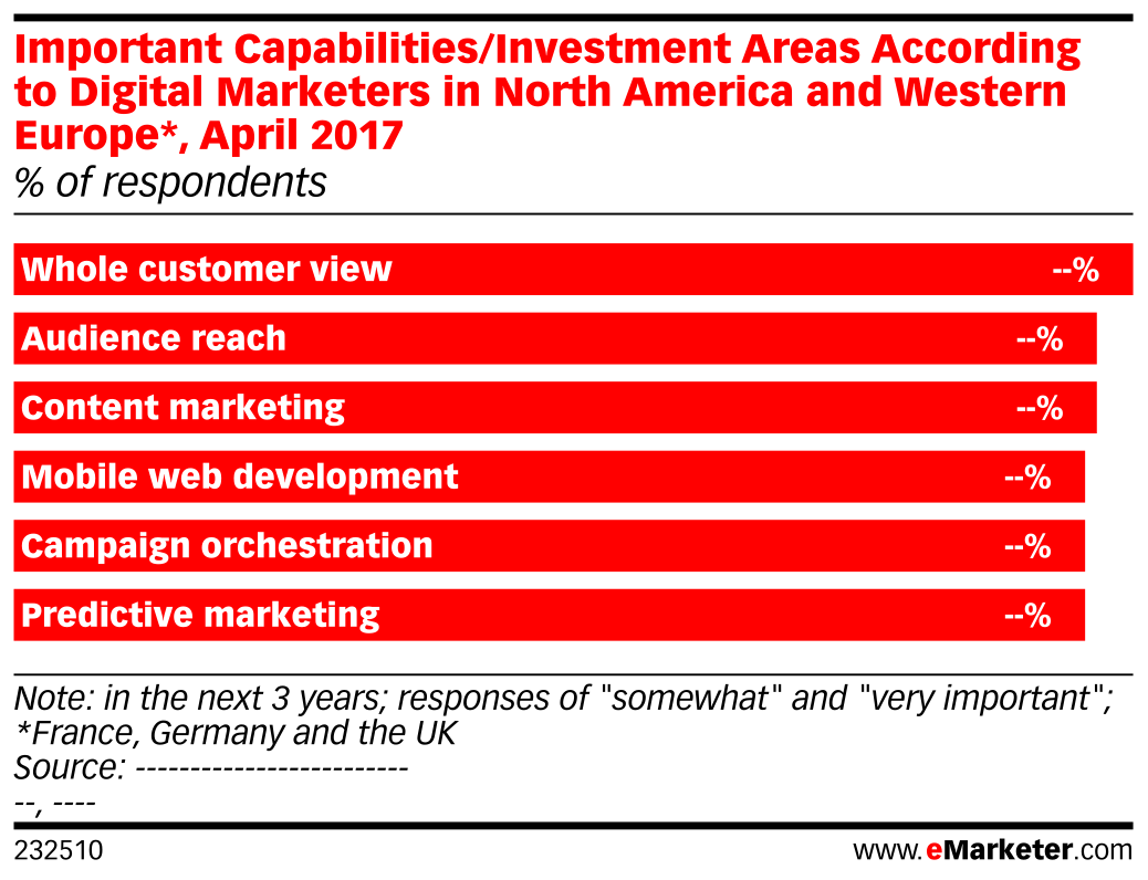 Important Capabilities/Investment Areas According to Digital Marketers in North America and Western Europe*, April 2017 (% of respondents)