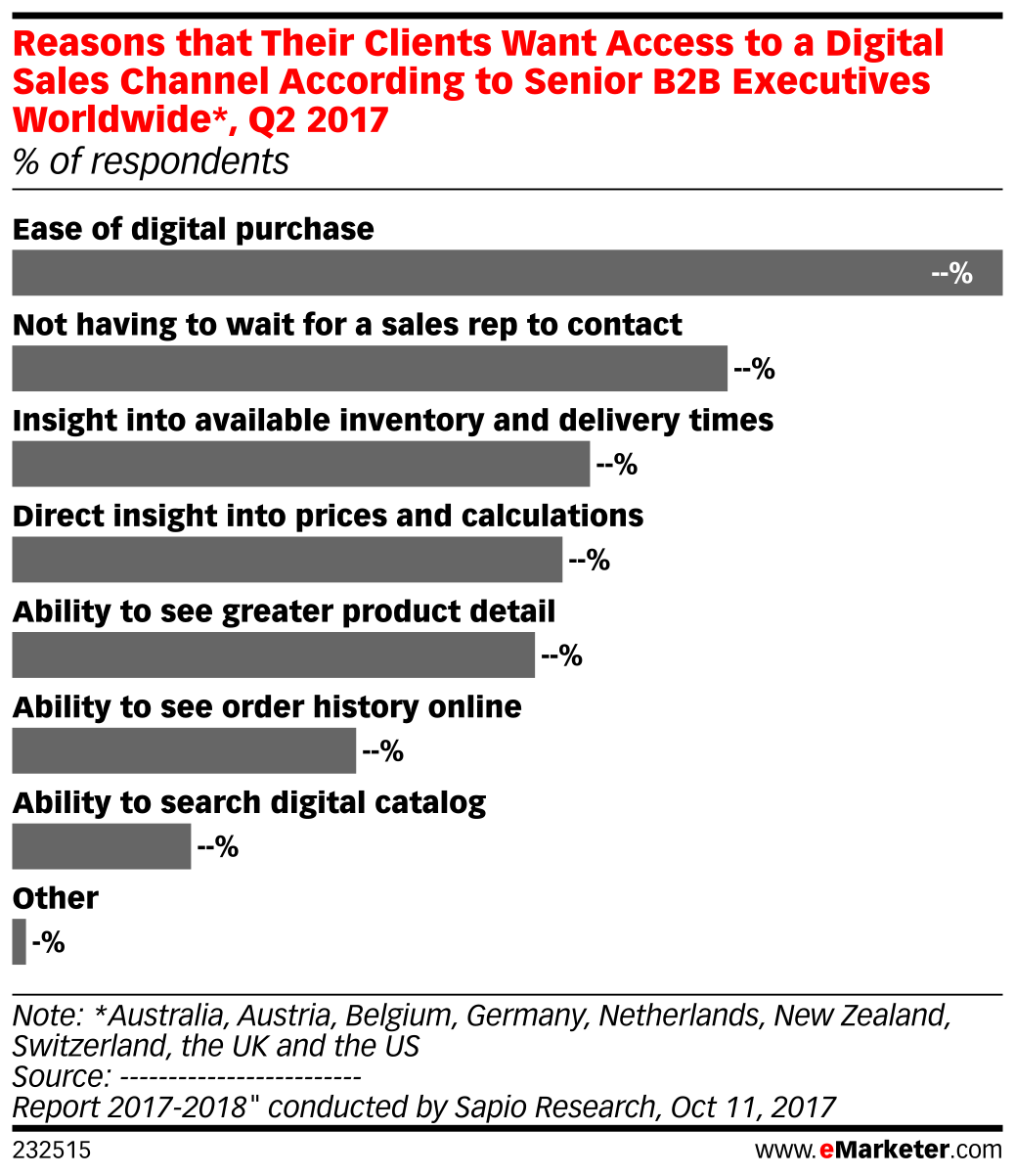 Reasons that Their Clients Want Access to a Digital Sales Channel According to Senior B2B Executives Worldwide*, Q2 2017 (% of respondents)