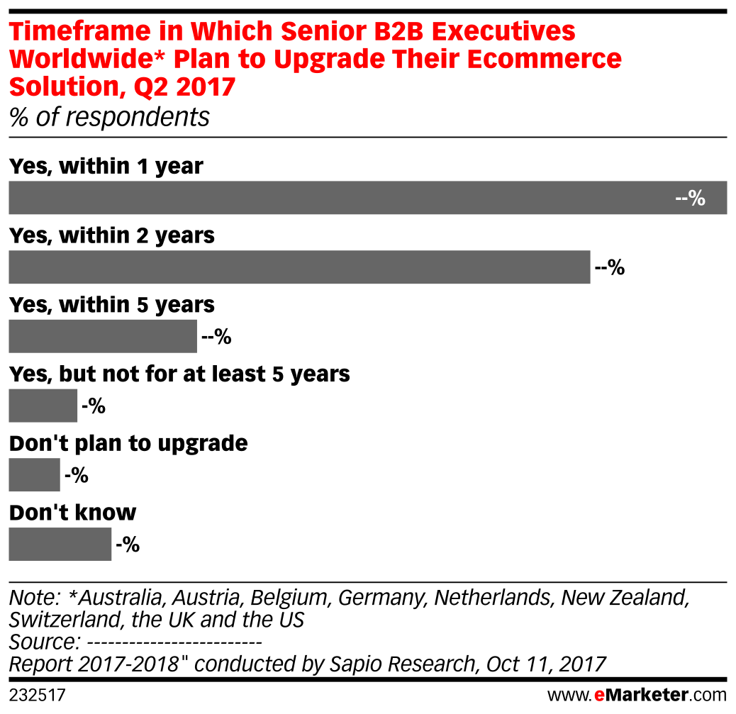 Timeframe in Which Senior B2B Executives Worldwide* Plan to Upgrade Their Ecommerce Solution, Q2 2017 (% of respondents)