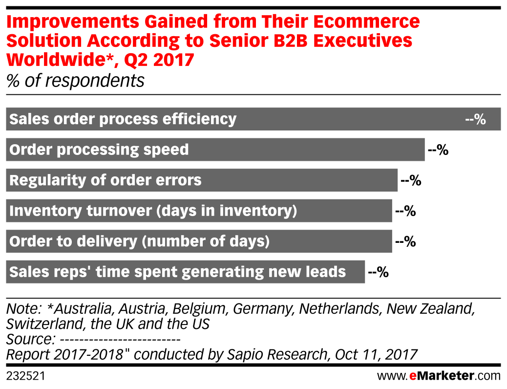 Improvements Gained from Their Ecommerce Solution According to Senior B2B Executives Worldwide*, Q2 2017 (% of respondents)