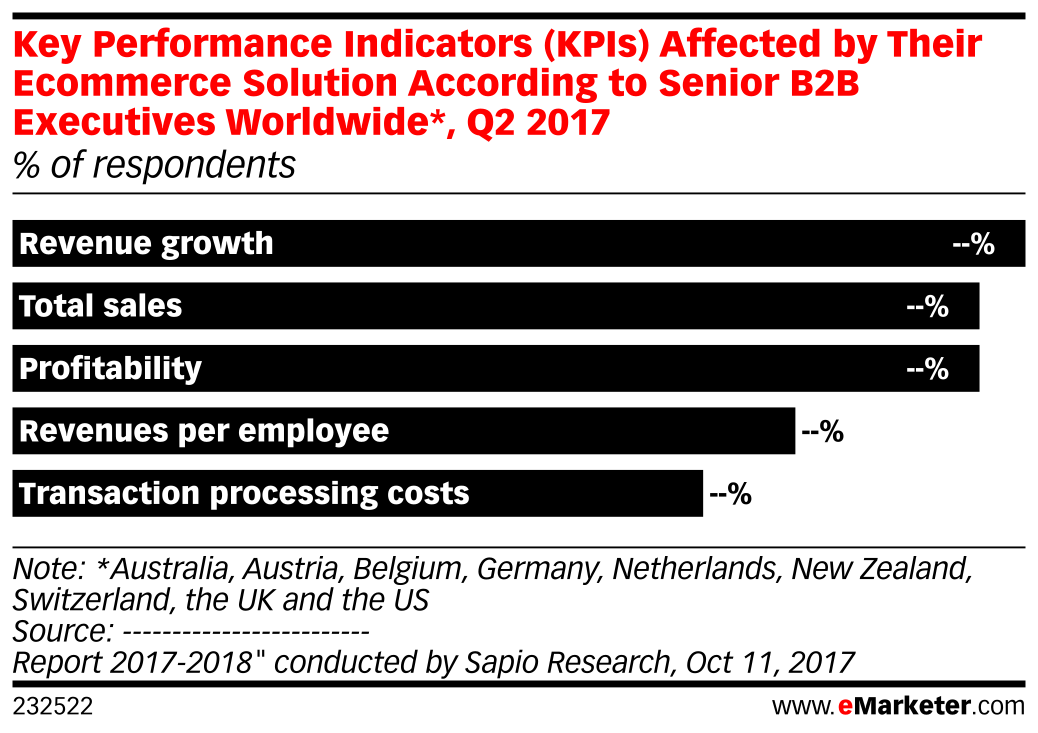 Key Performance Indicators (KPIs) Affected by Their Ecommerce Solution According to Senior B2B Executives Worldwide*, Q2 2017 (% of respondents)