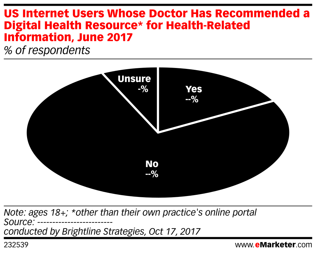 US Internet Users Whose Doctor Has Recommended a Digital Health Resource* for Health-Related Information, June 2017 (% of respondents)