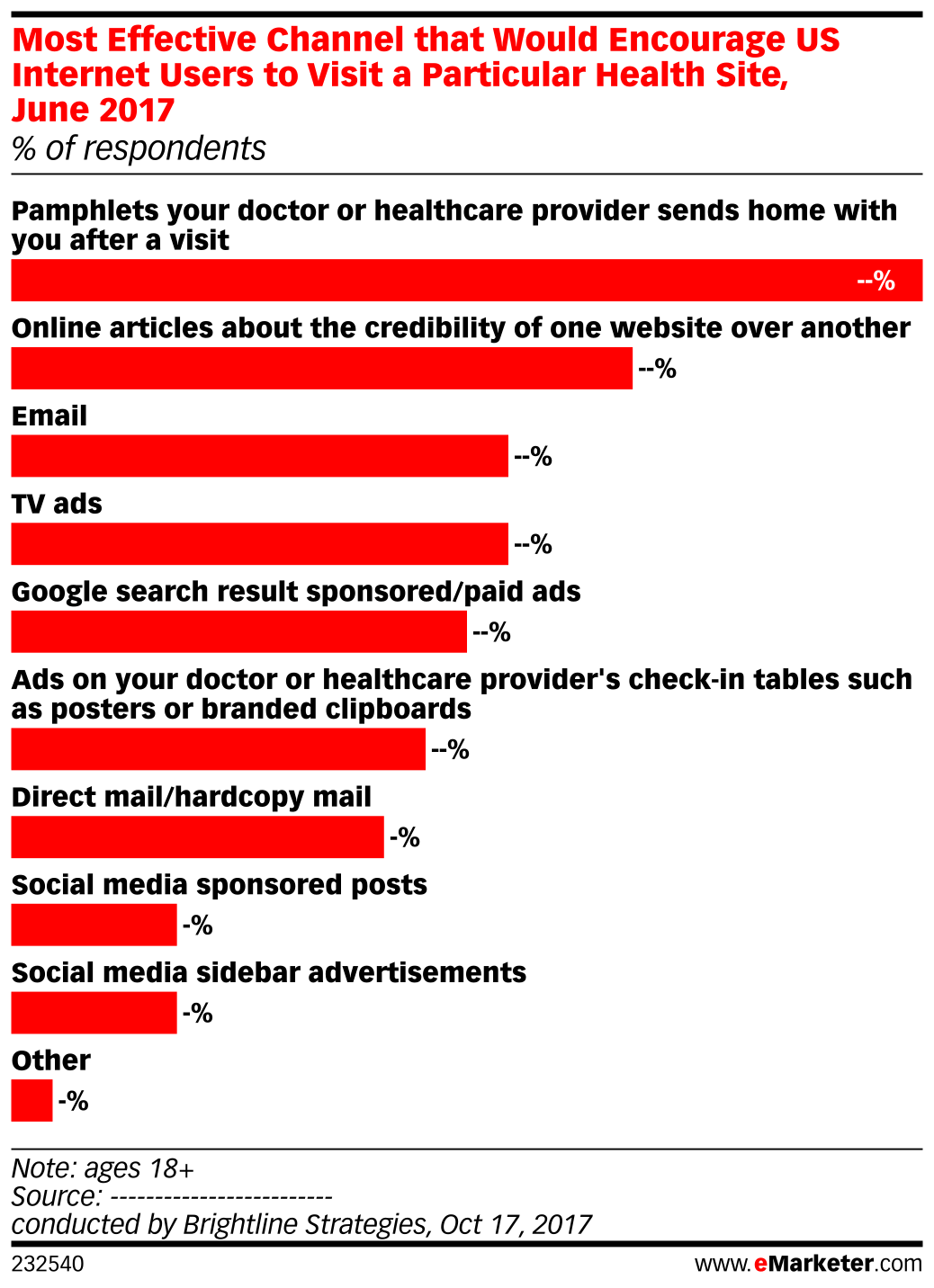 Most Effective Channel that Would Encourage US Internet Users to Visit a Particular Health Site, June 2017 (% of respondents)
