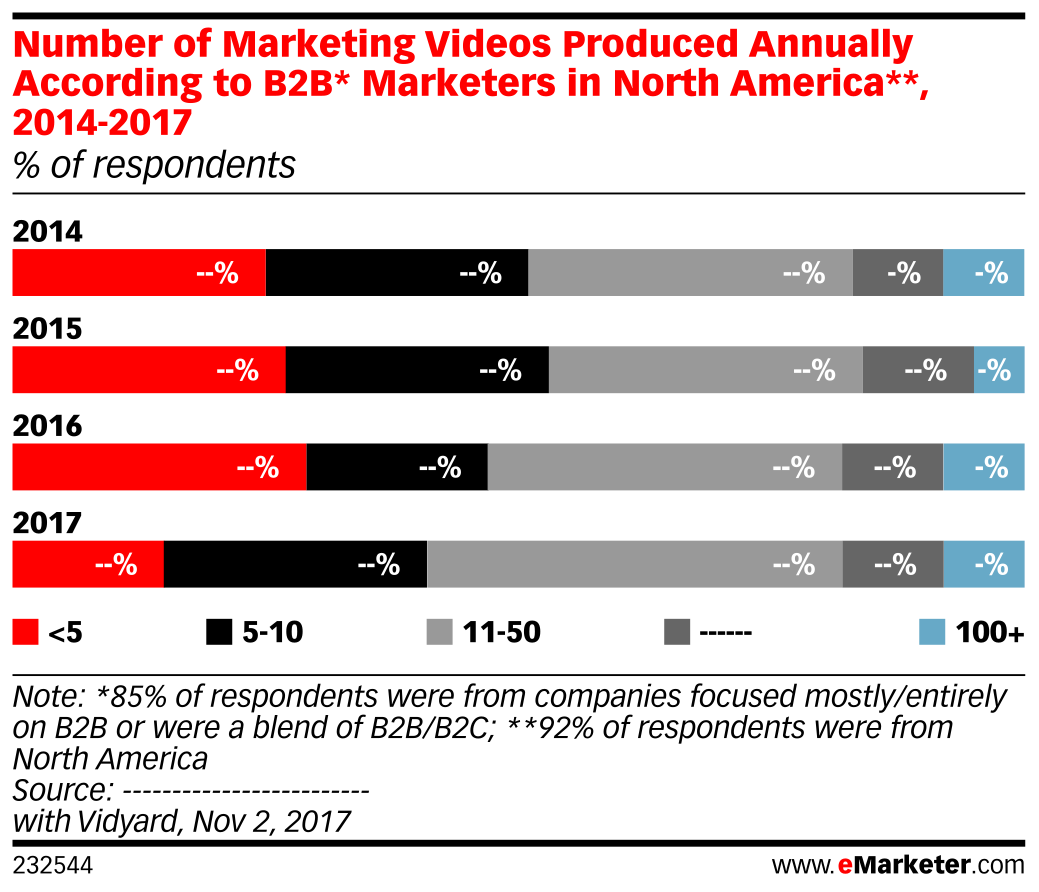 Number of Marketing Videos Produced Annually According to B2B* Marketers in North America**, 2014-2017 (% of respondents)