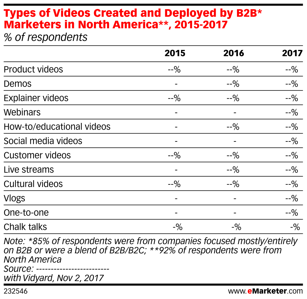 Types of Videos Created and Deployed by B2B* Marketers in North America**, 2015-2017 (% of respondents)