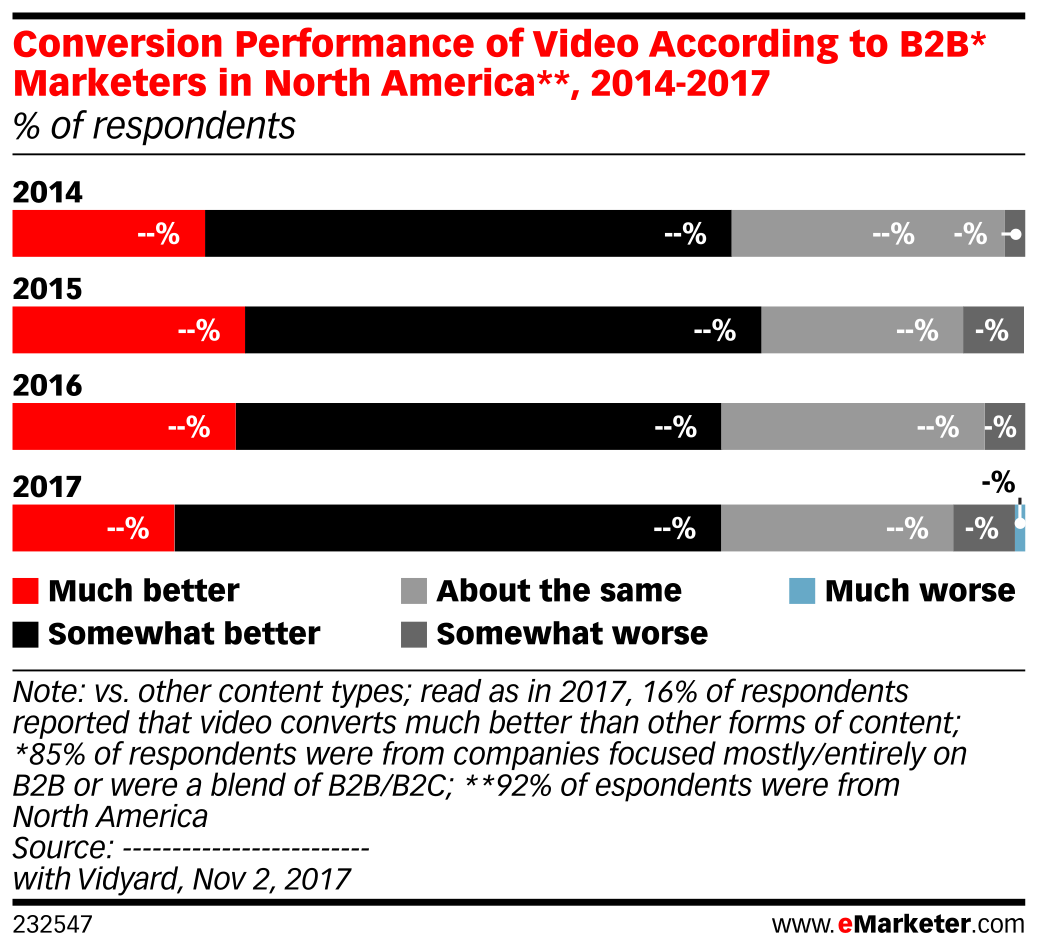 Conversion Performance of Video According to B2B* Marketers in North America**, 2014-2017 (% of respondents)