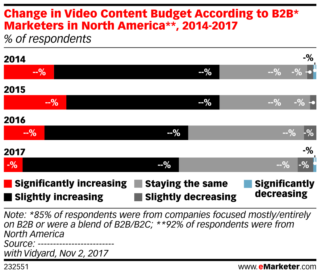 Change in Video Content Budget According to B2B* Marketers in North America**, 2014-2017 (% of respondents)