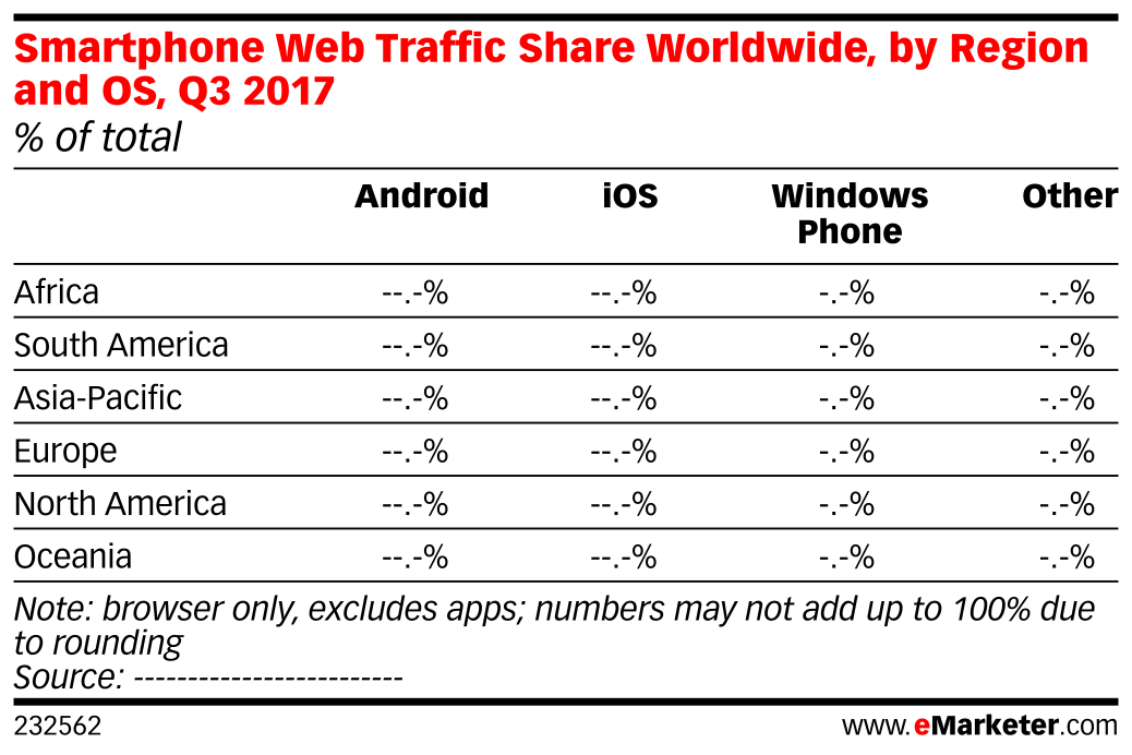 Smartphone Web Traffic Share Worldwide, by Region and OS, Q3 2017 (% of total)