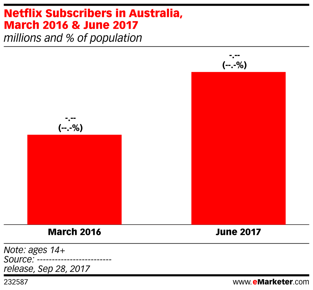 Netflix Subscribers in Australia, March 2016 & June 2017 (millions and % of population)