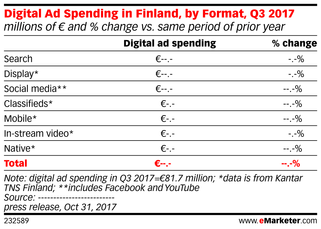 Digital Ad Spending in Finland, by Format, Q3 2017 (millions of € and % change vs. same period of prior year)