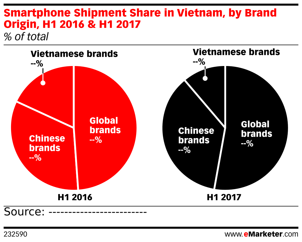 Smartphone Shipment Share in Vietnam, by Brand Origin, H1 2016 & H1 2017 (% of total)
