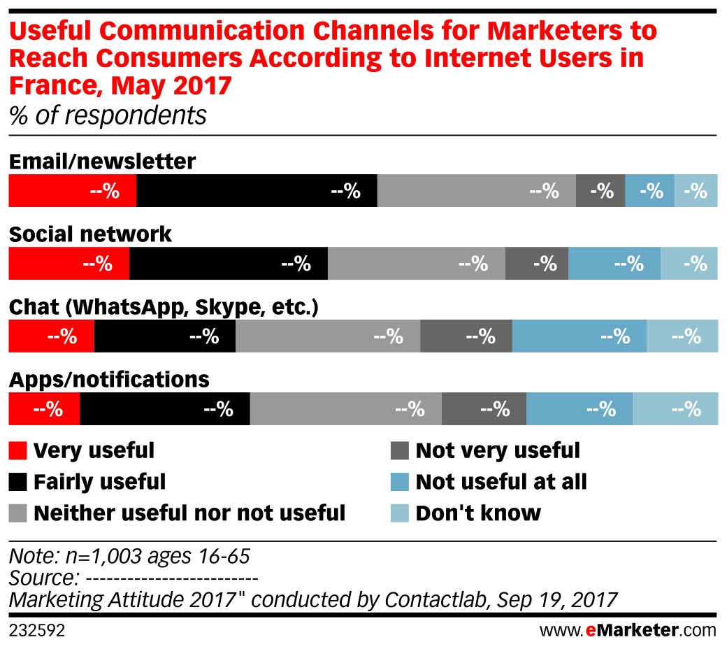 Useful Communication Channels for Marketers to Reach Consumers According to Internet Users in France, May 2017 (% of respondents)