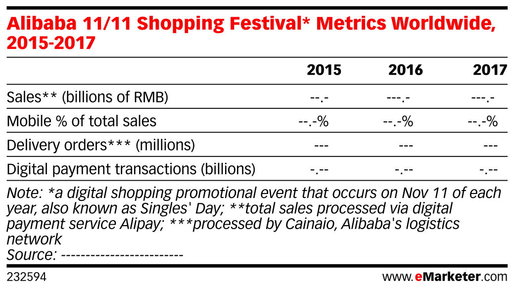Alibaba 11/11 Shopping Festival* Metrics Worldwide, 2015-2017