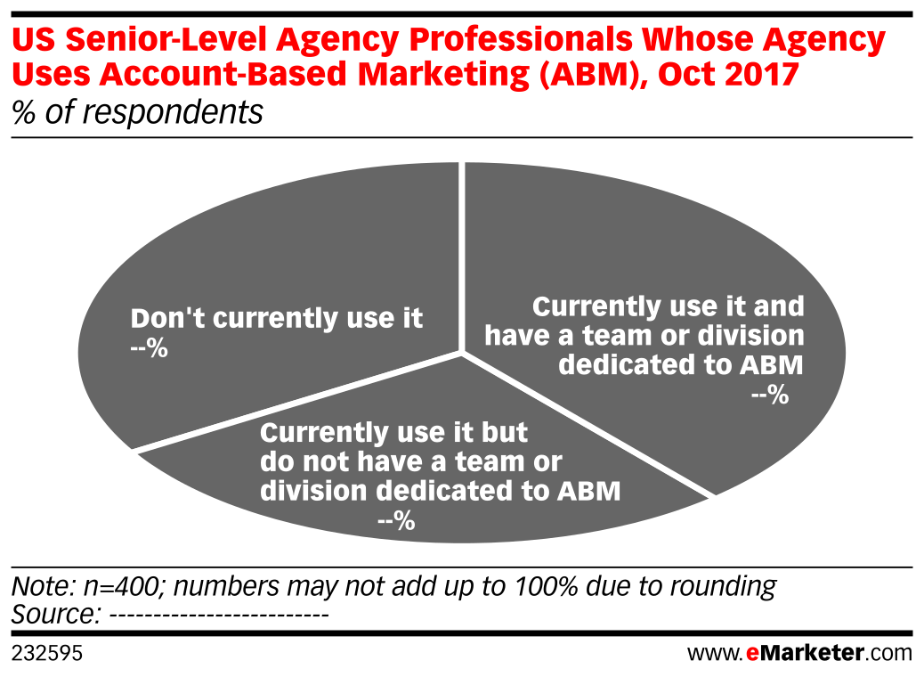 US Senior-Level Agency Professionals Whose Agency Uses Account-Based Marketing (ABM), Oct 2017 (% of respondents)