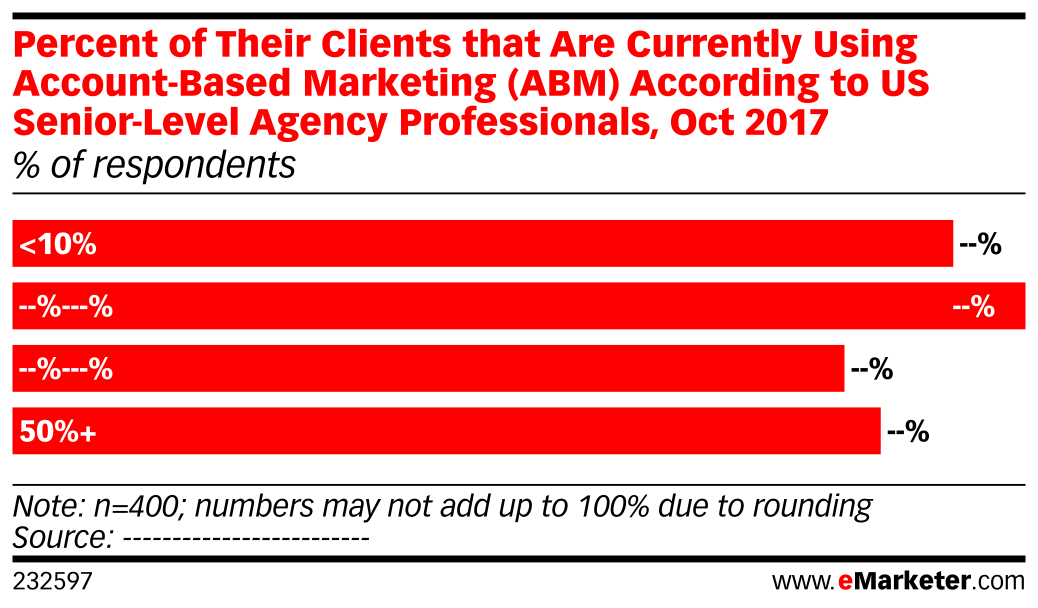 Percent of Their Clients that Are Currently Using Account-Based Marketing (ABM) According to US Senior-Level Agency Professionals, Oct 2017 (% of respondents)