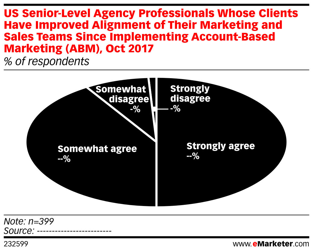 US Senior-Level Agency Professionals Whose Clients Have Improved Alignment of Their Marketing and Sales Teams Since Implementing Account-Based Marketing (ABM), Oct 2017 (% of respondents)